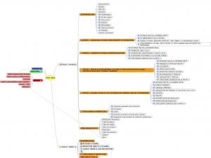 Le plan de thèse, un objet toujours changeant (ou l'intérêt de la cartographie heuristique)
